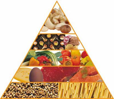 20090601163231-piramide-dieta-1-.jpg