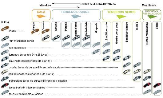 20100918115437-eleccion-de-botas-de-futbol-tacos.jpg