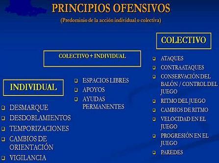 Táctica principios ofensivos: Conceptos generales.